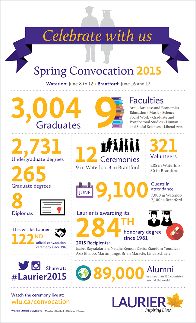 Infographic of convocation statistics