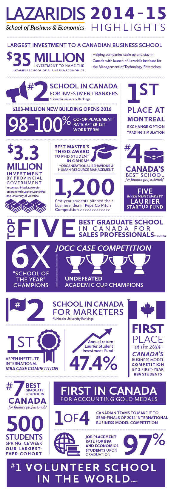infographic of Lazaridis School facts